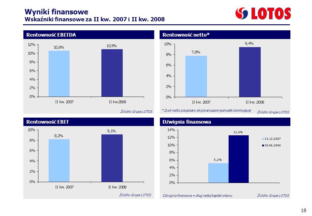 18 Wyniki finansowe Wskaźniki finansowe za II kw. 2007 i II kw. 2008 Dźwignia finansowa Źródło: Grupa LOTOS Rentowność netto*Rentowność EBITDA Rentown