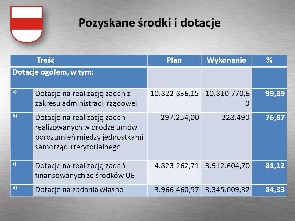 Pozyskane środki i dotacje TreśćPlanWykonanie% Dotacje ogółem, w tym: a) Dotacje na realizację zadań z zakresu administracji rządowej 10.822.836,1510.