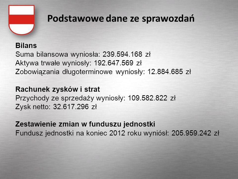 Sprawozdanie z wykonania budżetu za 2013