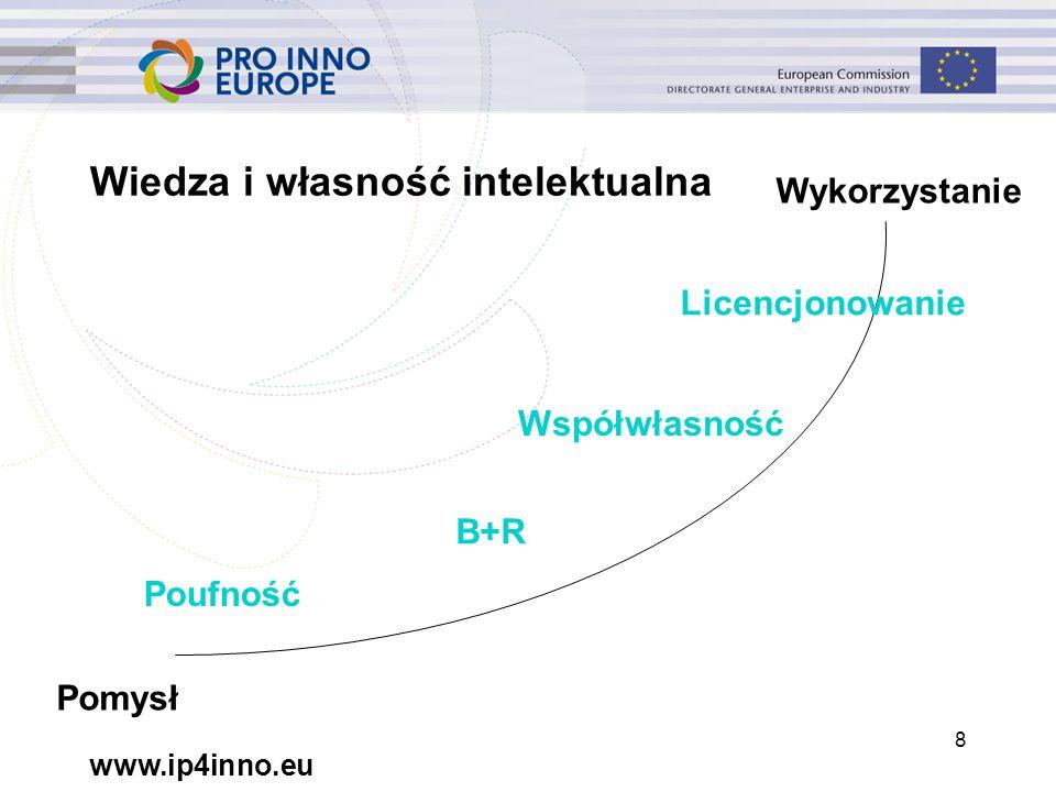 www.ip4inno.eu 8 Wiedza i własność intelektualna Pomysł Wykorzystanie Poufność B+R Licencjonowanie Współwłasność