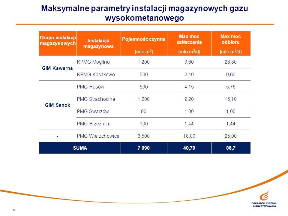 10 Maksymalne parametry instalacji magazynowych gazu wysokometanowego Grupa instalacji magazynowych Instalacja magazynowa Pojemność czynna Max moc zatłaczania Max moc odbioru [mln m 3 ][mln m 3 /d] GIM Kawerna KPMG Mogilno1 2009,6028,80 KPMG Kosakowo5002,409,60 GIM Sanok PMG Husów5004,155,76 PMG Strachocina1 2009,2015,10 PMG Swarzów901,00 PMG Brzeźnica1001,44 -PMG Wierzchowice3 50018,0025,00 SUMA 7 09040,7986,7