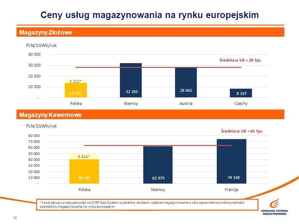 12 Ceny usług magazynowania na rynku europejskim Magazyny Złożowe Magazyny Kawernowe * koszt zakupu przepustowości od OGP Gaz-System wydzielony ze sta