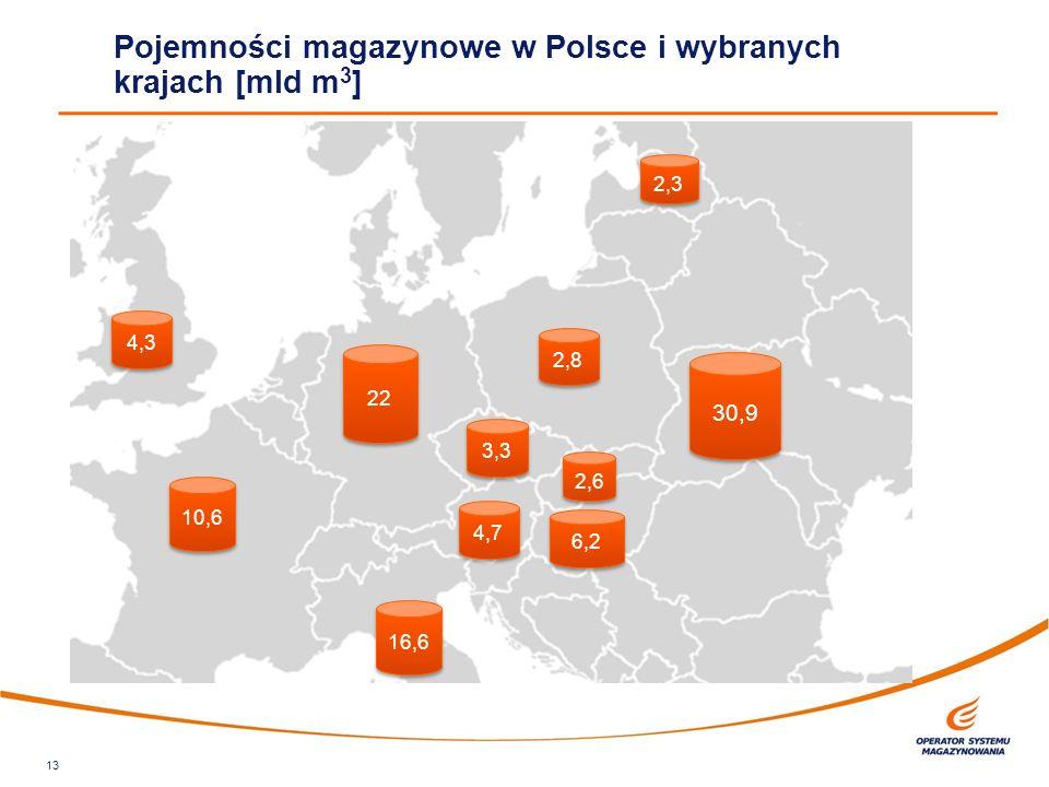 Pojemności magazynowe w Polsce i wybranych krajach [mld m 3 ] 13 2,8 30,9 22 2,6 3,3 6,2 10,6 4,7 16,6 4,3 2,3