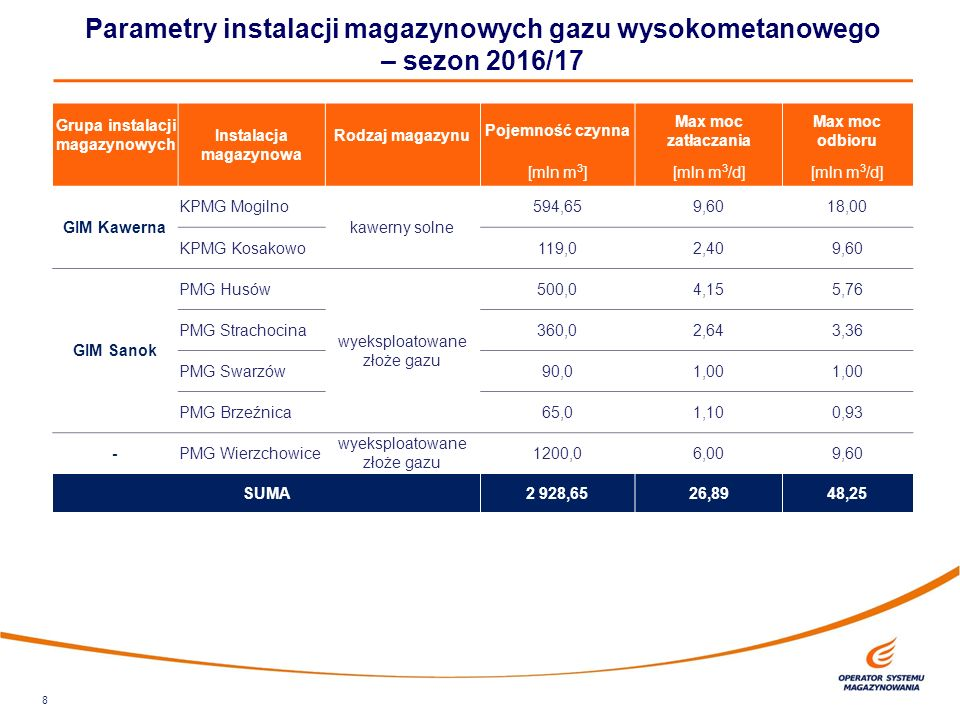 8 Parametry instalacji magazynowych gazu wysokometanowego – sezon 2016/17 Grupa instalacji magazynowych Instalacja magazynowa Rodzaj magazynu Pojemność czynna Max moc zatłaczania Max moc odbioru [mln m 3 ][mln m 3 /d] GIM Kawerna KPMG Mogilno kawerny solne 594,659,6018,00 KPMG Kosakowo119,02,409,60 GIM Sanok PMG Husów wyeksploatowane złoże gazu 500,04,155,76 PMG Strachocina360,02,643,36 PMG Swarzów90,01,00 PMG Brzeźnica65,01,100,93 -PMG Wierzchowice wyeksploatowane złoże gazu 1200,06,009,60 SUMA 2 928,6526,8948,25