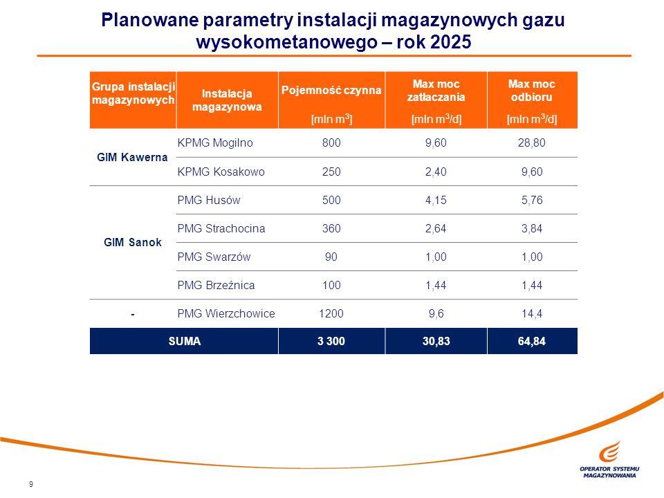 9 Planowane parametry instalacji magazynowych gazu wysokometanowego – rok 2025 Grupa instalacji magazynowych Instalacja magazynowa Pojemność czynna Max moc zatłaczania Max moc odbioru [mln m 3 ][mln m 3 /d] GIM Kawerna KPMG Mogilno8009,6028,80 KPMG Kosakowo2502,409,60 GIM Sanok PMG Husów5004,155,76 PMG Strachocina3602,643,84 PMG Swarzów901,00 PMG Brzeźnica1001,44 -PMG Wierzchowice12009,614,4 SUMA 3 30030,8364,84