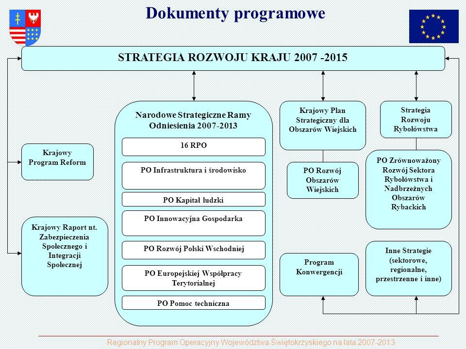 PROGRAMY OPERACYJNEOgółemEFRREFSFSEFOGREFR 16 RPO15 985,50 PO Polska Wschodnia2 273,80 PO Europejskiej współpracy terytorialnej731,1 PO Infrastruktura i Środowisko27 848,206 337,2021 511,00 PO Kapitał ludzki9 707,20 PO Innowacyjna gospodarka8 254,90 PO Rozwój obszarów wiejskich13 230,00 PO Rozwój rybołówstwa734,20 PO Pomoc techniczna516,7 Rezerwy1 966,80 Razem NSRO67 284,2034 099,209 707,2021 511,0013 230,00734,20 Podział środków UE na programy operacyjne