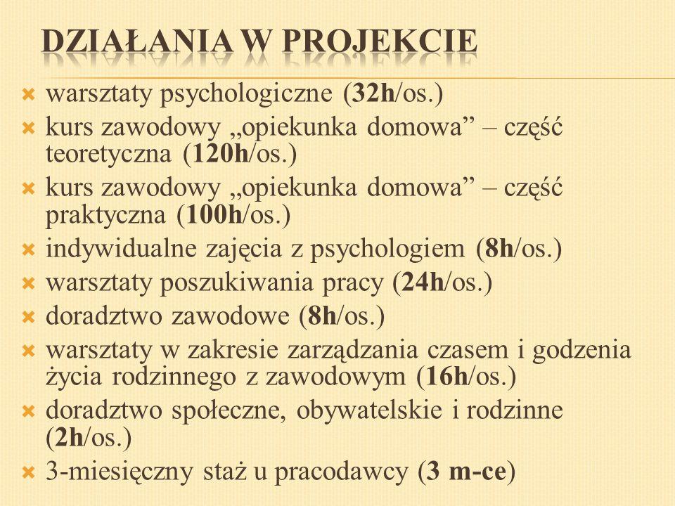 """ warsztaty psychologiczne (32h/os.)  kurs zawodowy """"opiekunka domowa – część teoretyczna (120h/os.)  kurs zawodowy """"opiekunka domowa – część praktyczna (100h/os.)  indywidualne zajęcia z psychologiem (8h/os.)  warsztaty poszukiwania pracy (24h/os.)  doradztwo zawodowe (8h/os.)  warsztaty w zakresie zarządzania czasem i godzenia życia rodzinnego z zawodowym (16h/os.)  doradztwo społeczne, obywatelskie i rodzinne (2h/os.)  3-miesięczny staż u pracodawcy (3 m-ce)"""