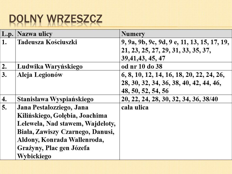L.p.Nazwa ulicyNumery 1.Łąkowa5,6,7,8,8A,9,10,12,13,14,15,16, 18,20,27,28,29,30,31,32,33,34, 35/38,37/38,39-44,45,46AC,50, 51,52 2.Toruńska22,23,24,25,26,27,28,30,32 3.Chłodna, Dobra, Dolna, Fundacyjna, Jałmużnicza, Jaskółcza, Kamienna Grobla, Kieturakisa, Królikarnia, Kurza, Polna, Przesmyk, Przyokopowa, Radna, Reduta Dzik, Reduta Miś, Reduta Wilk, Reduta Wyskok, Sempołowskiej, Szczygla, Szuwary, Śluza, Ułańska, Wierzbowa, Wróbla, Zielona cała ulica