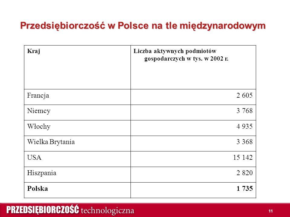 11 Przedsiębiorczość w Polsce na tle międzynarodowym KrajLiczba aktywnych podmiotów gospodarczych w tys.