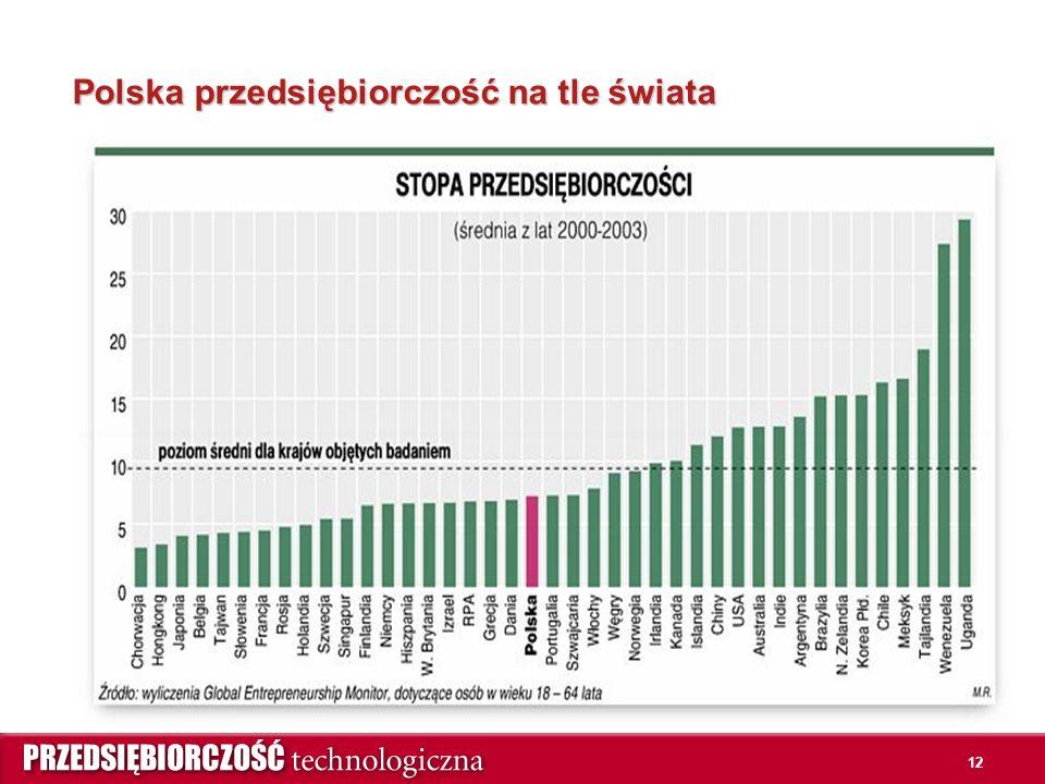 12 Polska przedsiębiorczość na tle świata