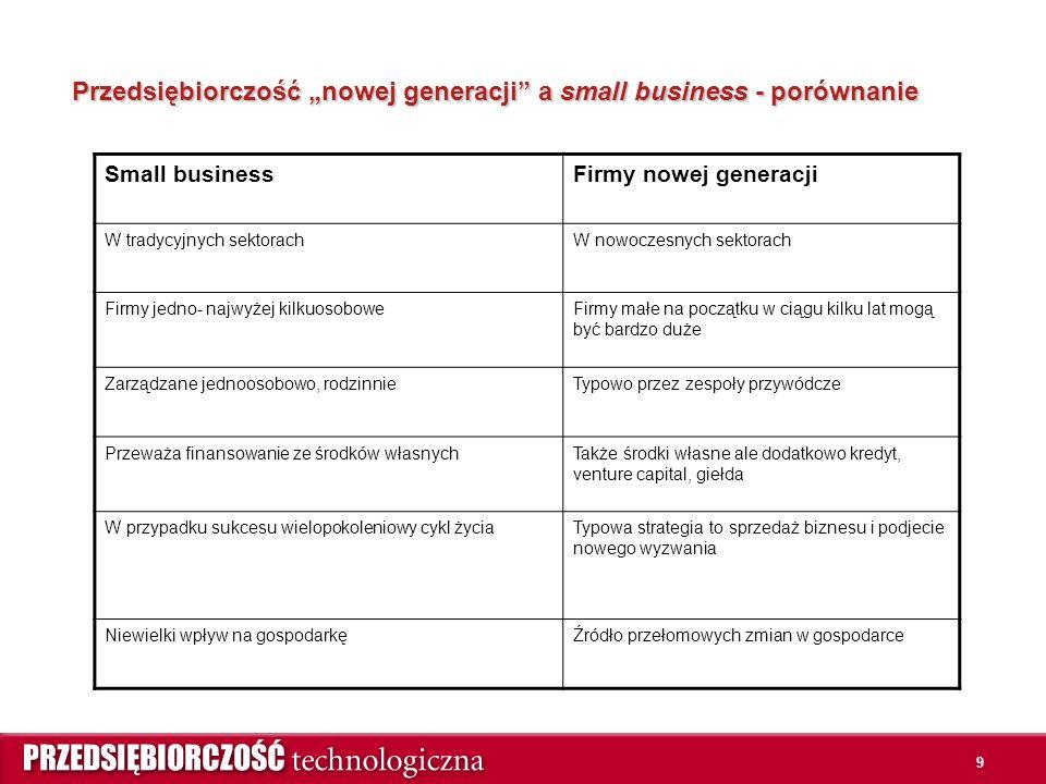 """9 Przedsiębiorczość """"nowej generacji a small business - porównanie Small businessFirmy nowej generacji W tradycyjnych sektorachW nowoczesnych sektorach Firmy jedno- najwyżej kilkuosoboweFirmy małe na początku w ciągu kilku lat mogą być bardzo duże Zarządzane jednoosobowo, rodzinnieTypowo przez zespoły przywódcze Przeważa finansowanie ze środków własnychTakże środki własne ale dodatkowo kredyt, venture capital, giełda W przypadku sukcesu wielopokoleniowy cykl życiaTypowa strategia to sprzedaż biznesu i podjecie nowego wyzwania Niewielki wpływ na gospodarkęŹródło przełomowych zmian w gospodarce"""