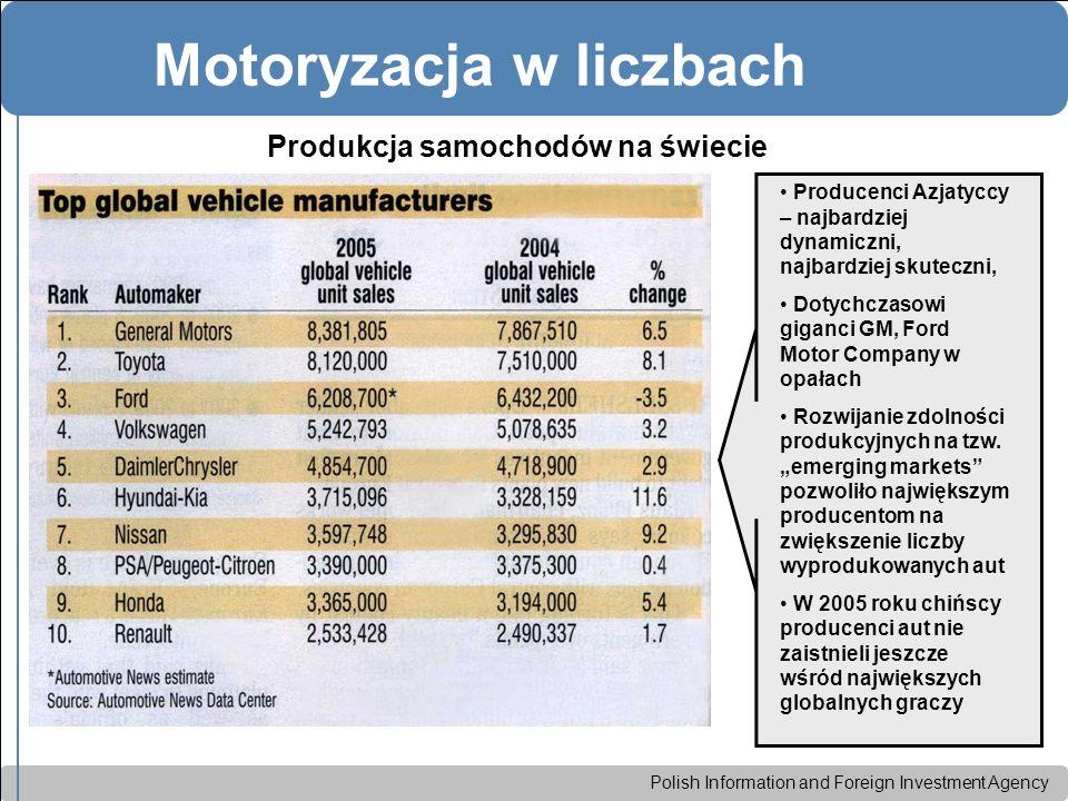 Polish Information and Foreign Investment Agency Motoryzacja w liczbach Produkcja samochodów na świecie Producenci Azjatyccy – najbardziej dynamiczni, najbardziej skuteczni, Dotychczasowi giganci GM, Ford Motor Company w opałach Rozwijanie zdolności produkcyjnych na tzw.