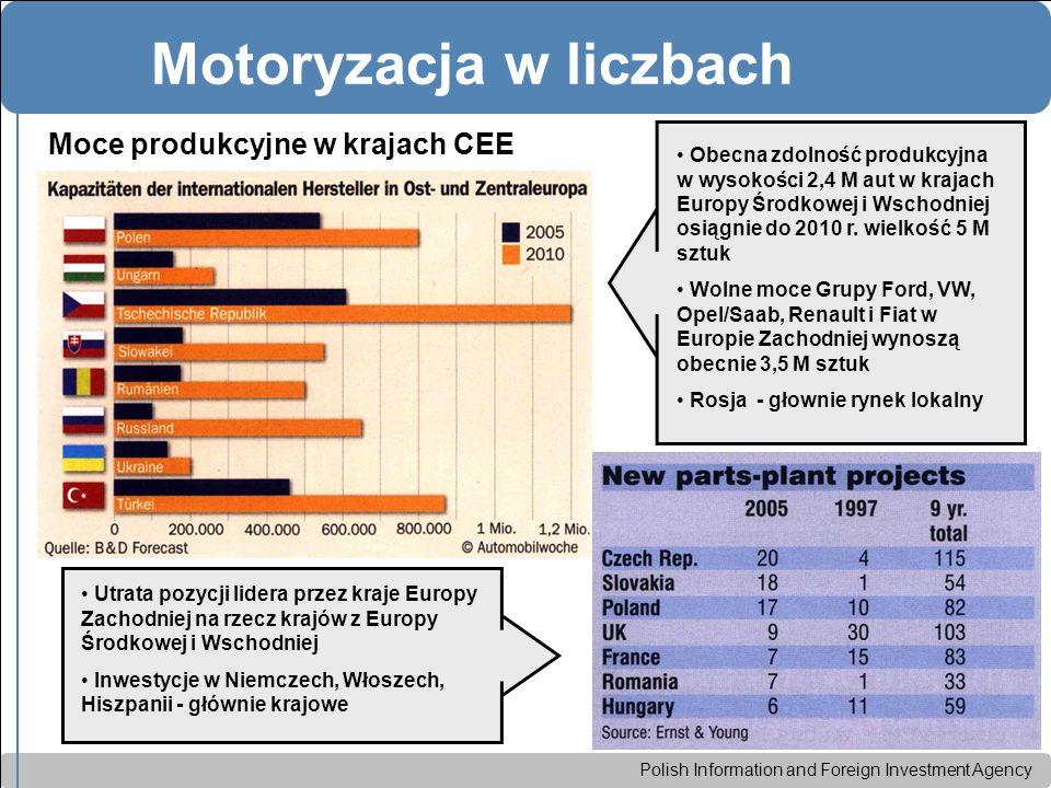 Polish Information and Foreign Investment Agency Motoryzacja w liczbach Moce produkcyjne w krajach CEE Utrata pozycji lidera przez kraje Europy Zachodniej na rzecz krajów z Europy Środkowej i Wschodniej Inwestycje w Niemczech, Włoszech, Hiszpanii - głównie krajowe Obecna zdolność produkcyjna w wysokości 2,4 M aut w krajach Europy Środkowej i Wschodniej osiągnie do 2010 r.