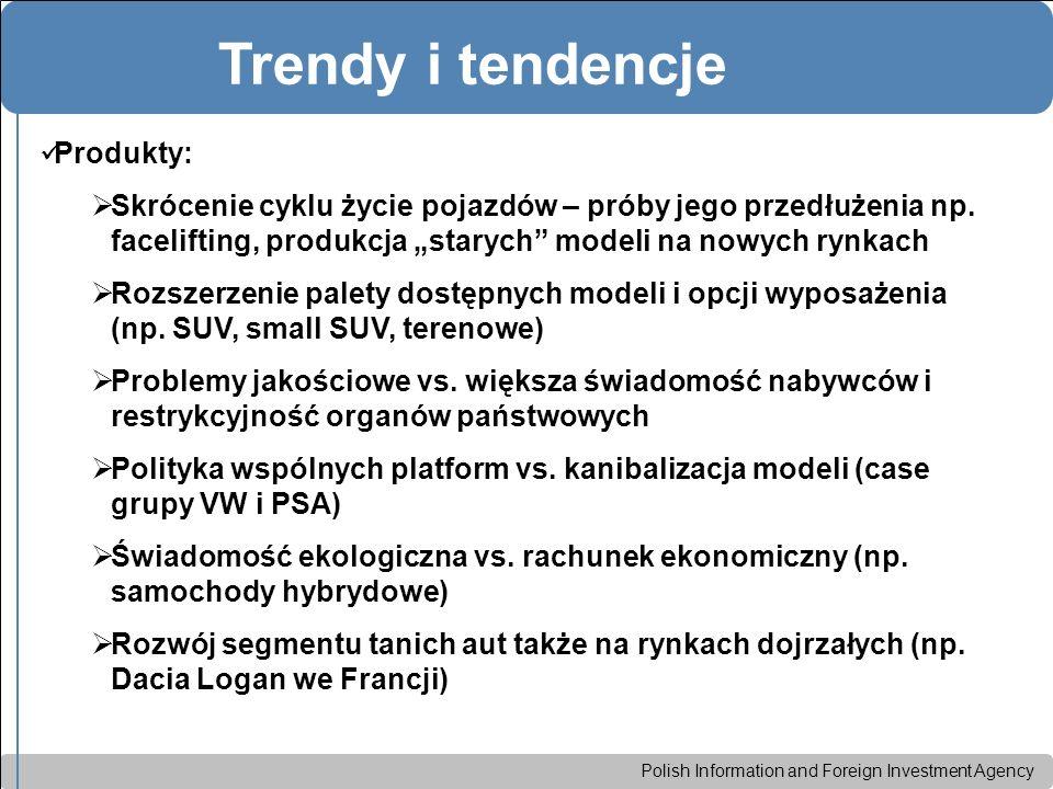 Polish Information and Foreign Investment Agency Trendy i tendencje Produkty:  Skrócenie cyklu życie pojazdów – próby jego przedłużenia np.