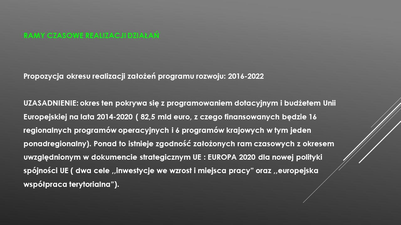 RAMY CZASOWE REALIZACJI DZIAŁAŃ Propozycja okresu realizacji założeń programu rozwoju: 2016-2022 UZASADNIENIE: okres ten pokrywa się z programowaniem dotacyjnym i budżetem Unii Europejskiej na lata 2014-2020 ( 82,5 mld euro, z czego finansowanych będzie 16 regionalnych programów operacyjnych i 6 programów krajowych w tym jeden ponadregionalny).