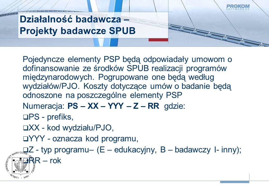 Działalność badawcza – Projekty badawcze SPUB Pojedyncze elementy PSP będą odpowiadały umowom o dofinansowanie ze środków SPUB realizacji programów międzynarodowych.