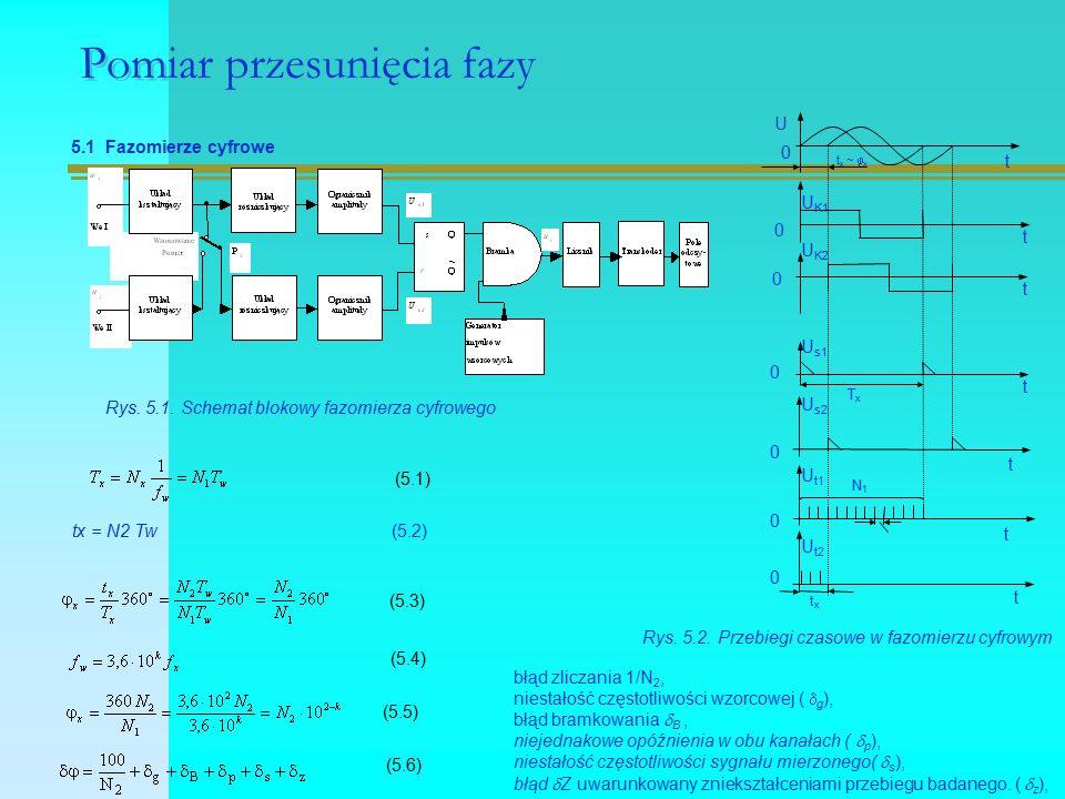 Pomiar przesunięcia fazy 5.1 Fazomierze cyfrowe Rys.