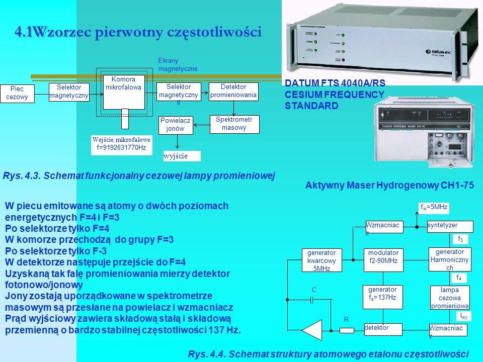 4.1Wzorzec pierwotny częstotliwości Piec cezowy Selektor magnetyczny Komora mikrofalowa Powielacz jonów Selektor magnetyczny II Detektor promieniowania Spektrometr masowy Wejście mikrofalowe f=9192631770Hz wyjście Ekrany magnetyczne Rys.