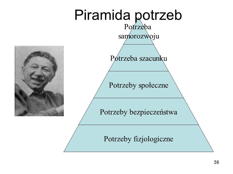 Potrzeba samorozwoju Potrzeba szacunku Potrzeby społeczne Potrzeby bezpieczeństwa Potrzeby fizjologiczne Piramida potrzeb 36