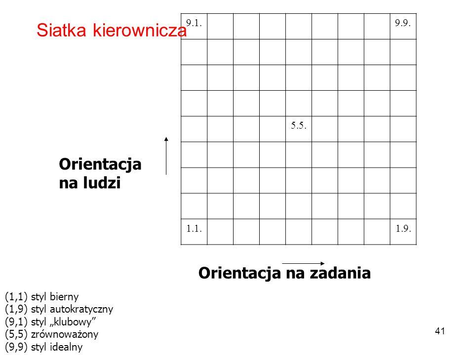 Orientacja na ludzi 9.1.9.9. 5.5. 1.1.1.9.