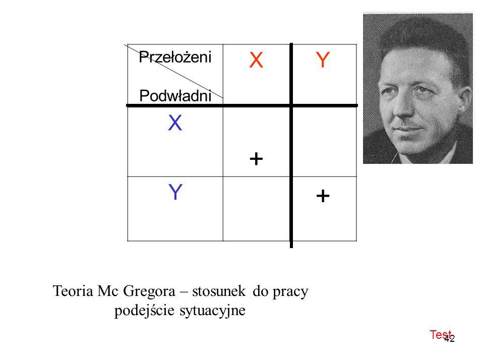 Przełożeni Podwładni XY X + Y + Teoria Mc Gregora – stosunek do pracy podejście sytuacyjne Test 42