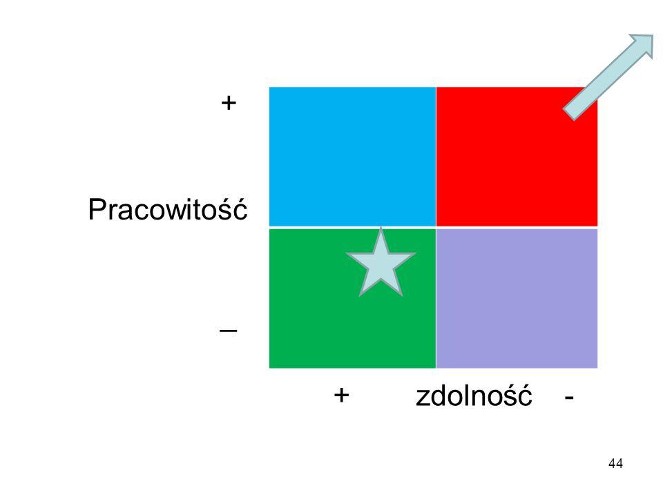+ Pracowitość _ + zdolność - 44