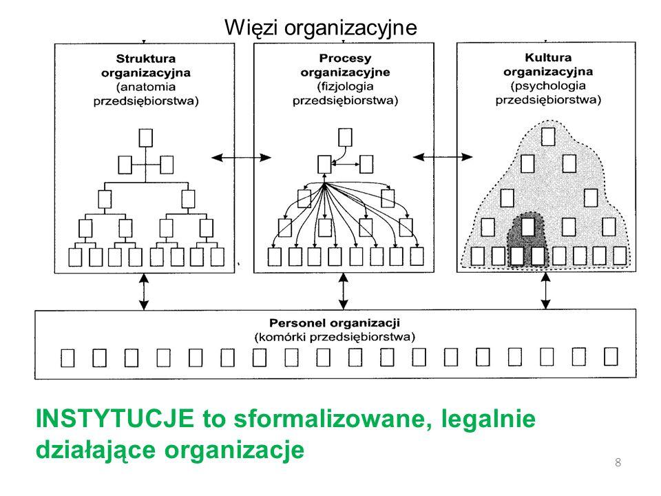 Więzi organizacyjne 8 INSTYTUCJE to sformalizowane, legalnie działające organizacje