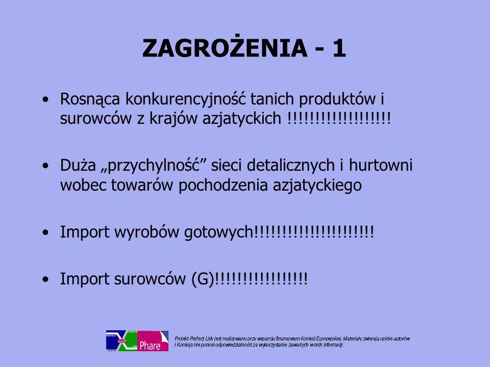 """ZAGROŻENIA - 1 Rosnąca konkurencyjność tanich produktów i surowców z krajów azjatyckich !!!!!!!!!!!!!!!!!!! Duża """"przychylność"""" sieci detalicznych i h"""
