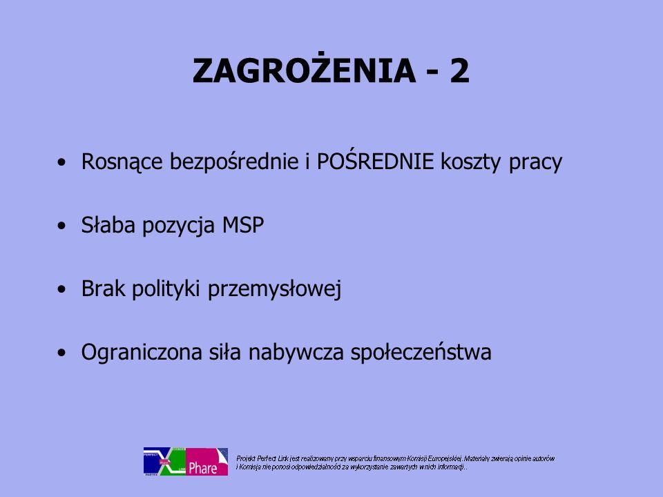 ZAGROŻENIA - 2 Rosnące bezpośrednie i POŚREDNIE koszty pracy Słaba pozycja MSP Brak polityki przemysłowej Ograniczona siła nabywcza społeczeństwa