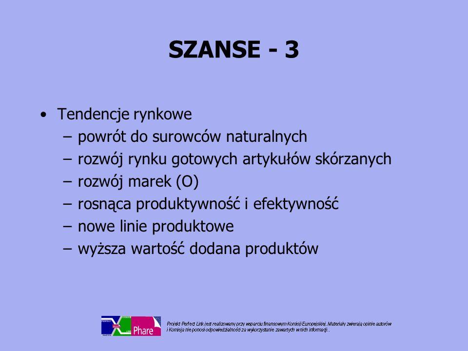SZANSE - 3 Tendencje rynkowe –powrót do surowców naturalnych –rozwój rynku gotowych artykułów skórzanych –rozwój marek (O) –rosnąca produktywność i ef