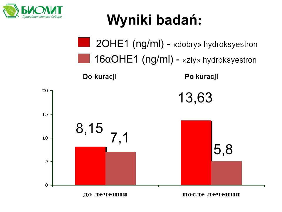Wyniki badań : 2ОНЕ1 (ng/ml) - «dobry» hydroksyestron 16αОНЕ1 (ng/ml) - «zły» hydroksyestron 8,15 13,63 7,1 5,8 Do kuracjiPo kuracji