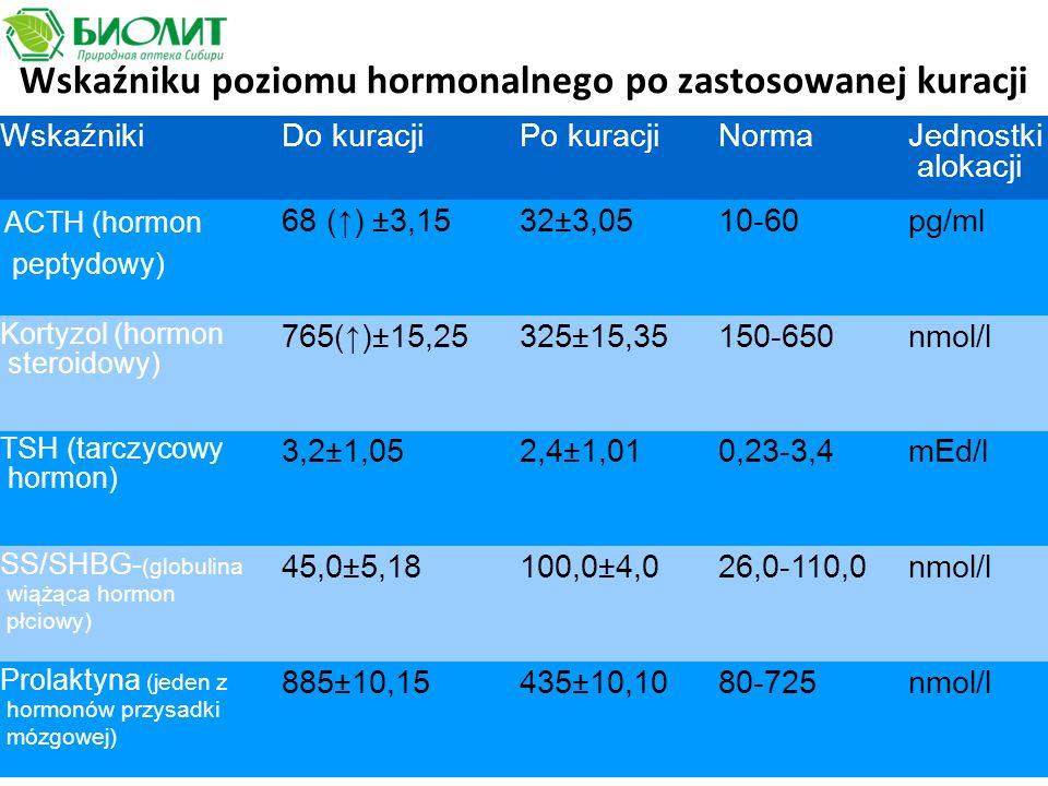 Wskaźniku poziomu hormonalnego po zastosowanej kuracji WskaźnikiDo kuracjiPo kuracjiNorma Jednostki alokacji ACTH (hormon peptydowy) 68 (↑) ±3,1532±3,0510-60pg/ml Kortyzol (hormon steroidowy) 765(↑)±15,25325±15,35150-650nmol/l TSH (tarczycowy hormon) 3,2±1,052,4±1,010,23-3,4mEd/l SS/SHBG- (globulina wiążąca hormon płciowy) 45,0±5,18100,0±4,026,0-110,0nmol/l Prolaktyna (jeden z hormonów przysadki mózgowej) 885±10,15435±10,1080-725nmol/l