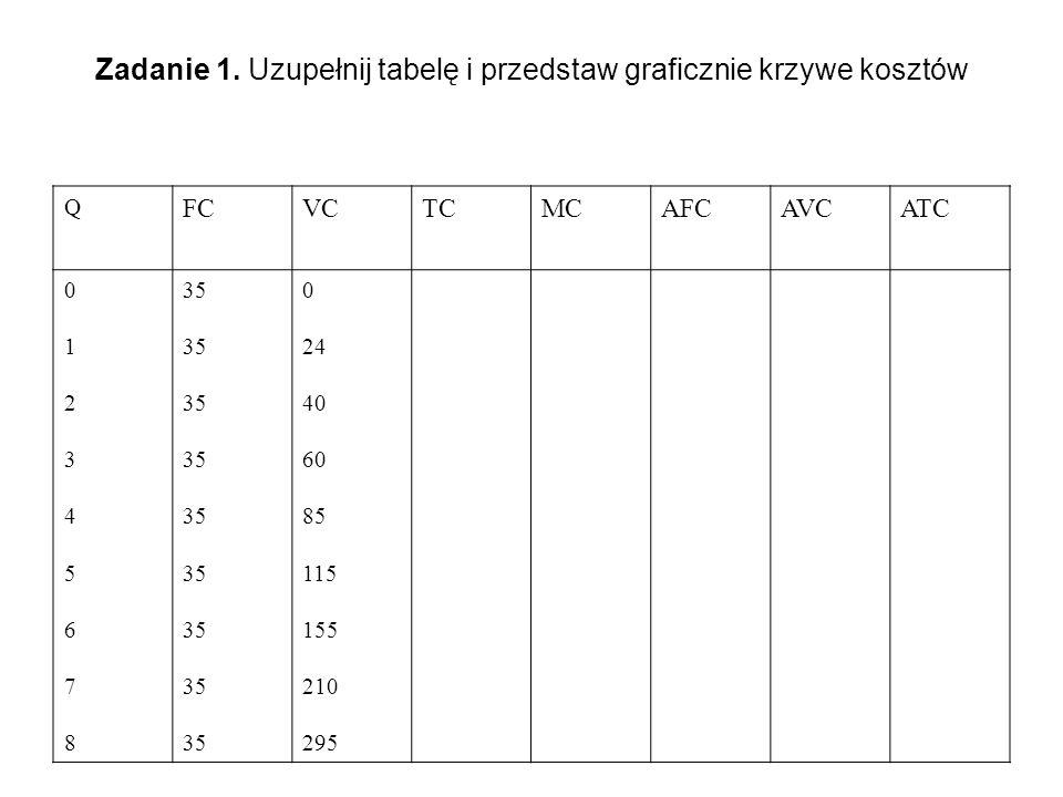 Zadanie 1. Uzupełnij tabelę i przedstaw graficznie krzywe kosztów Q FCVCTCMCAFCAVCATCATC 012345678012345678 35 0 24 40 60 85 115 155 210 295