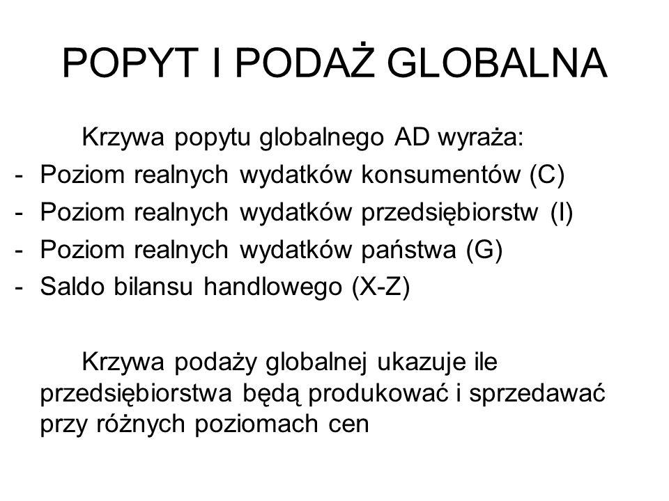 POPYT I PODAŻ GLOBALNA Krzywa popytu globalnego AD wyraża: -Poziom realnych wydatków konsumentów (C) -Poziom realnych wydatków przedsiębiorstw (I) -Po