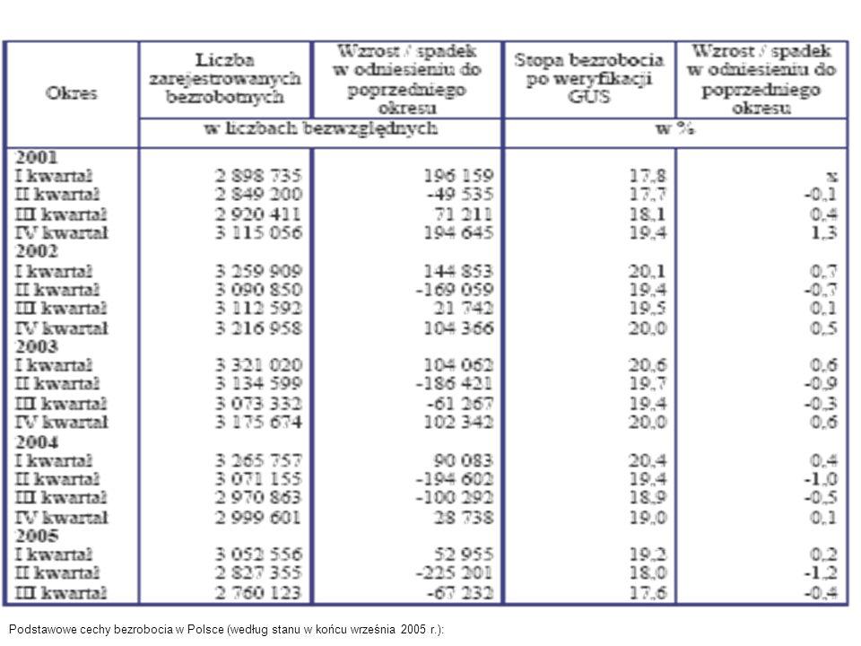 Podstawowe cechy bezrobocia w Polsce (według stanu w końcu września 2005 r.):