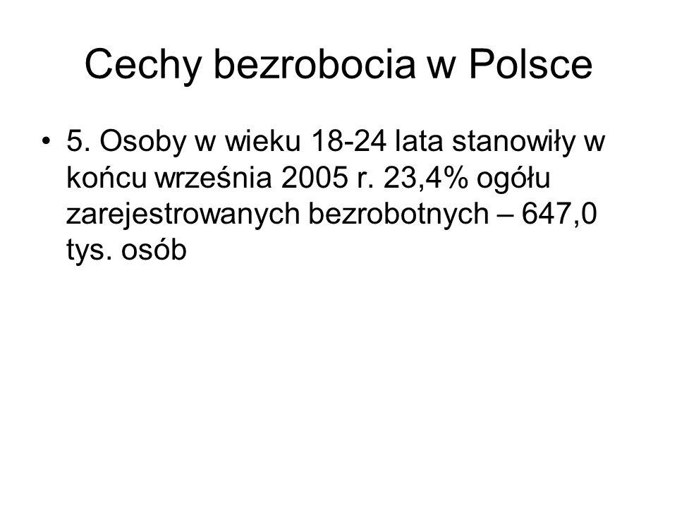 Cechy bezrobocia w Polsce 5. Osoby w wieku 18-24 lata stanowiły w końcu września 2005 r. 23,4% ogółu zarejestrowanych bezrobotnych – 647,0 tys. osób