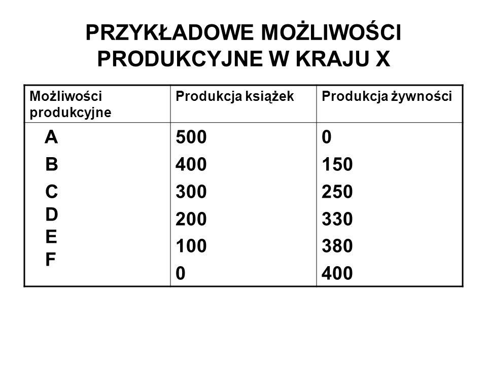 PRZYKŁADOWE MOŻLIWOŚCI PRODUKCYJNE W KRAJU X Możliwości produkcyjne Produkcja książekProdukcja żywności A B C D E F 500 400 300 200 100 0 150 250 330
