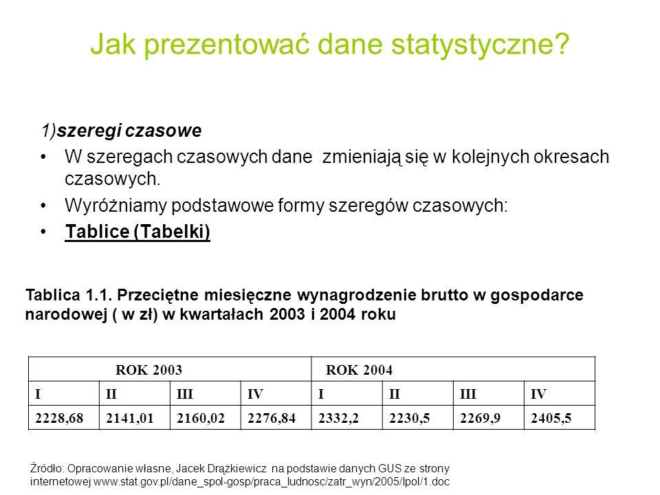 Jak prezentować dane statystyczne? 1)szeregi czasowe W szeregach czasowych dane zmieniają się w kolejnych okresach czasowych. Wyróżniamy podstawowe fo