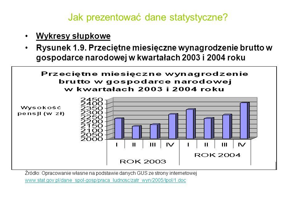 Jak prezentować dane statystyczne? Wykresy słupkowe Rysunek 1.9. Przeciętne miesięczne wynagrodzenie brutto w gospodarce narodowej w kwartałach 2003 i