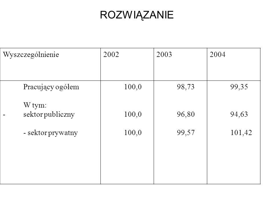 ROZWIĄZANIE Wyszczególnienie200220032004 Pracujący ogółem W tym: -sektor publiczny - sektor prywatny 100,0 98,73 96,80 99,57 99,35 94,63 101,42