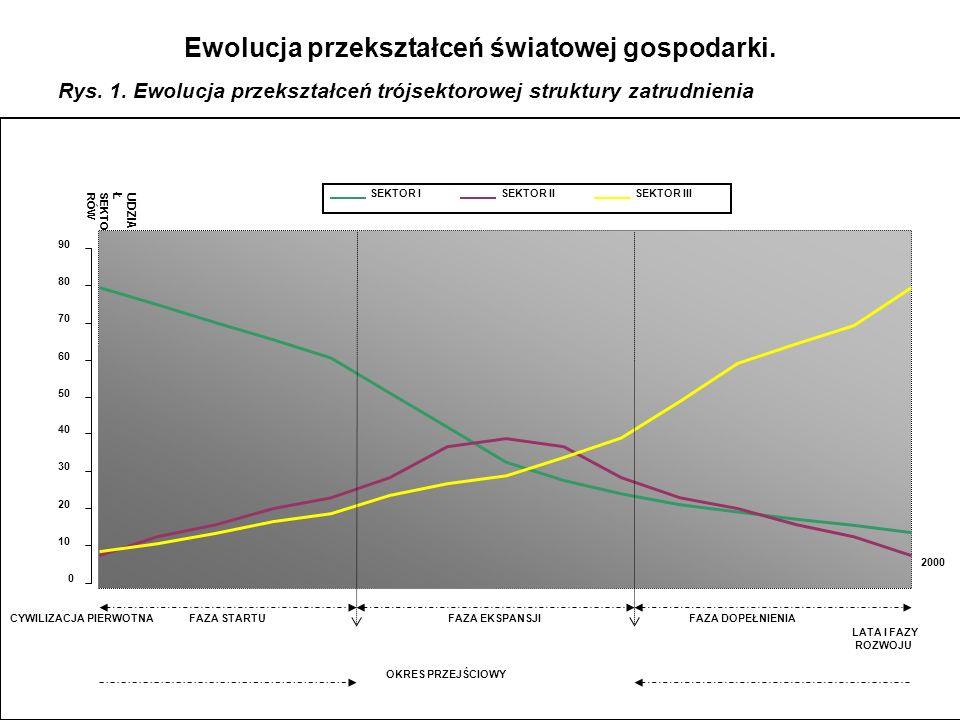 Ewolucja przekształceń światowej gospodarki. Rys. 1. Ewolucja przekształceń trójsektorowej struktury zatrudnienia 0 10 20 30 40 50 60 70 80 90 LATA I