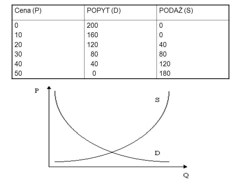 Cena (P)POPYT (D)PODAŻ (S) 0 10 20 30 40 50 200 160 120 80 40 0 40 80 120 180