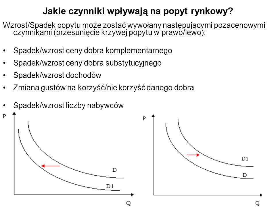 Jakie czynniki wpływają na popyt rynkowy? Wzrost/Spadek popytu może zostać wywołany następującymi pozacenowymi czynnikami (przesunięcie krzywej popytu