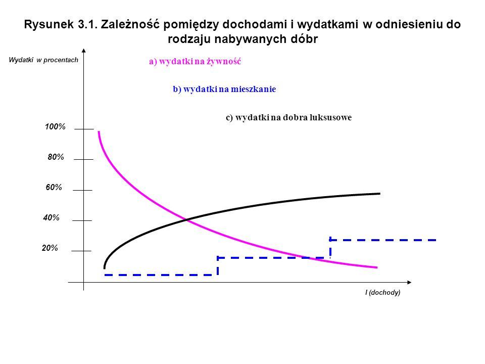 Rysunek 3.1. Zależność pomiędzy dochodami i wydatkami w odniesieniu do rodzaju nabywanych dóbr I (dochody) Wydatki w procentach a) wydatki na żywność