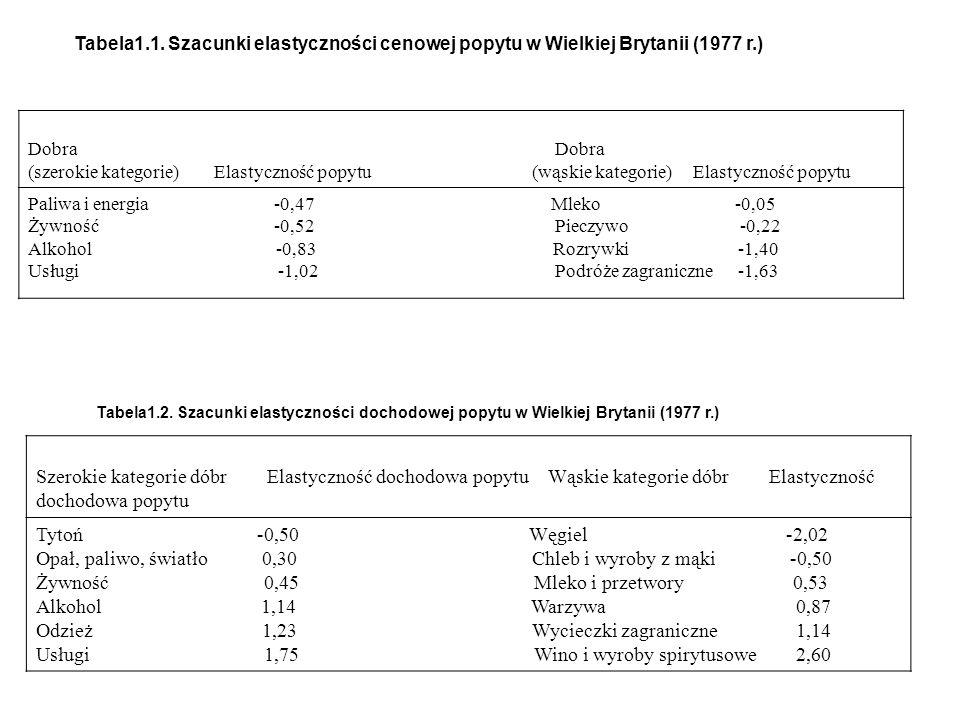 Tabela1.1. Szacunki elastyczności cenowej popytu w Wielkiej Brytanii (1977 r.) Dobra (szerokie kategorie) Elastyczność popytu (wąskie kategorie) Elast