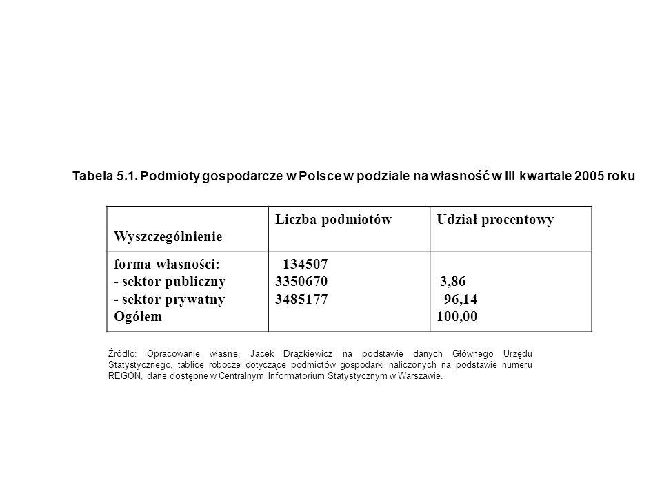 Tabela 5.1. Podmioty gospodarcze w Polsce w podziale na własność w III kwartale 2005 roku Wyszczególnienie Liczba podmiotówUdział procentowy forma wła