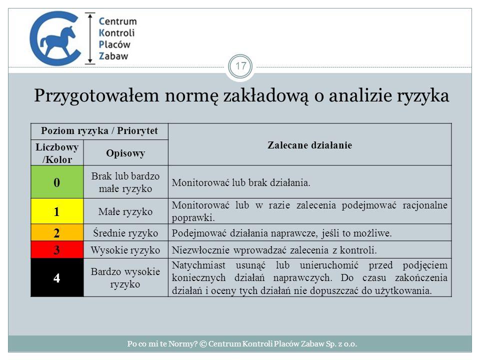 Przygotowałem normę zakładową o analizie ryzyka Po co mi te Normy.