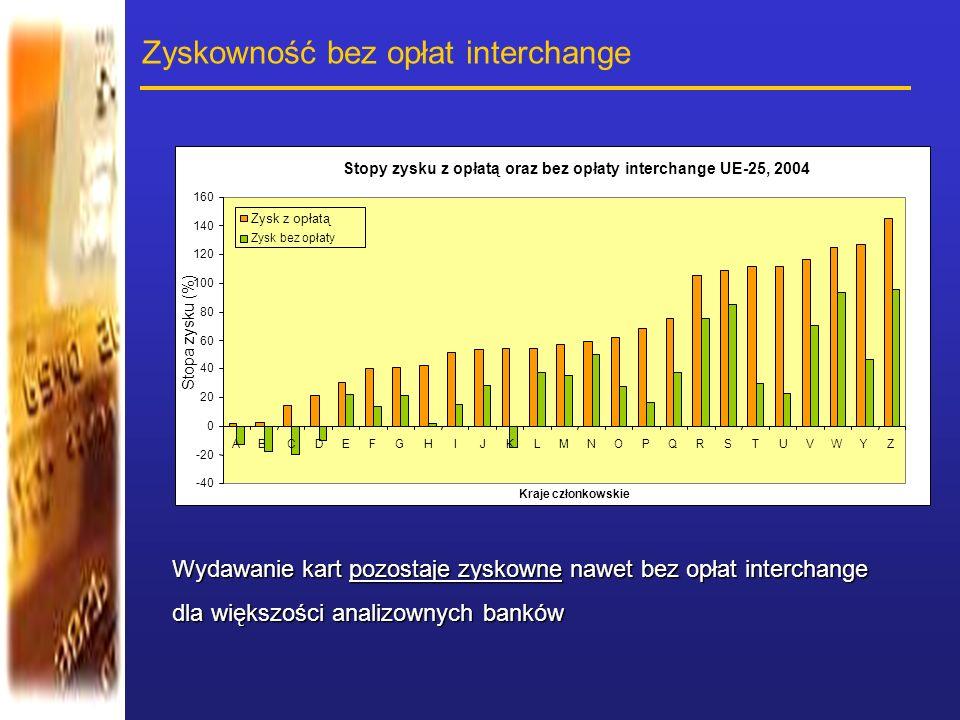 Zyskowność bez opłat interchange Wydawanie kart pozostaje zyskowne nawet bez opłat interchange dla większości analizownych banków