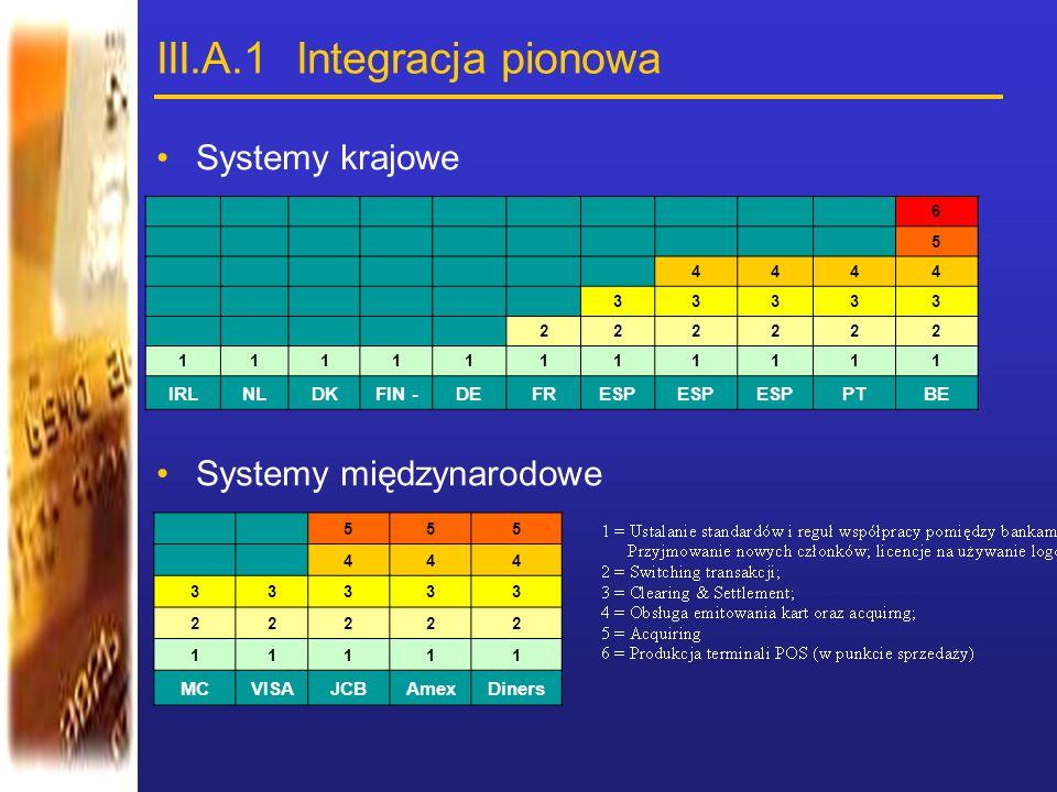 III.A.1 Integracja pionowa 6 5 4444 33333 222222 11111111111 IRLNLDKFIN -DEFRESP PTBE Systemy krajowe Systemy międzynarodowe 555 444 33333 22222 11111