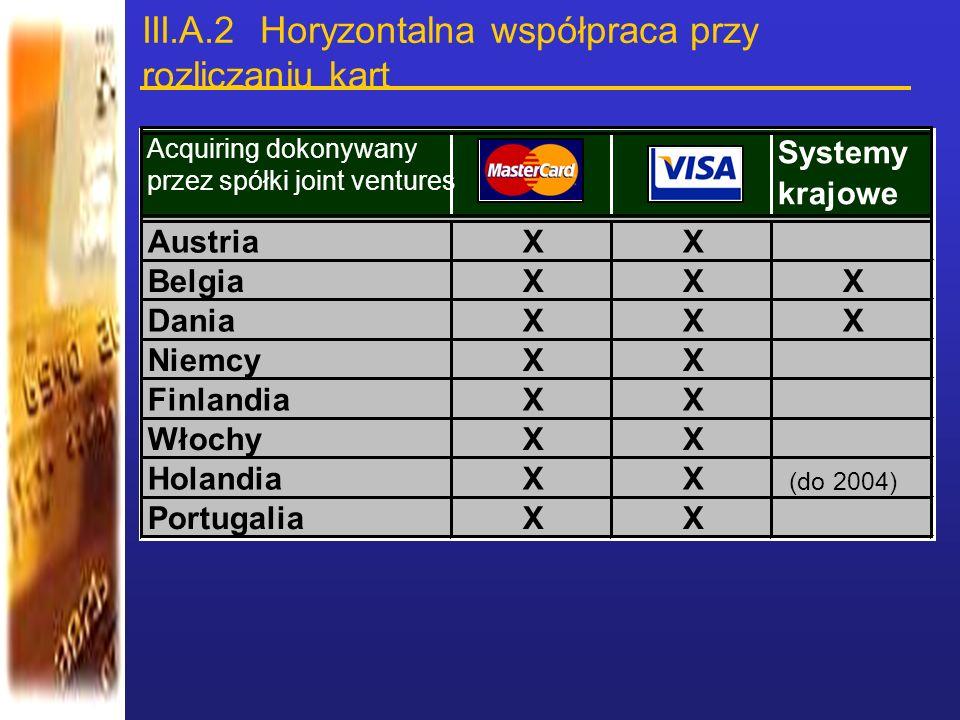 III.A.2 Horyzontalna współpraca przy rozliczaniu kart Acquiring dokonywany przez spółki joint ventures Systemy krajowe AustriaXX BelgiaXXX DaniaXXX Ni